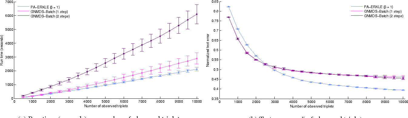 Figure 2 for Efficient Online Relative Comparison Kernel Learning