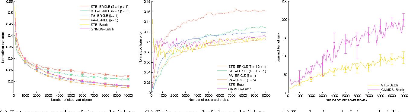 Figure 3 for Efficient Online Relative Comparison Kernel Learning