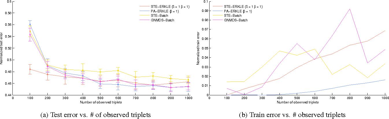 Figure 4 for Efficient Online Relative Comparison Kernel Learning