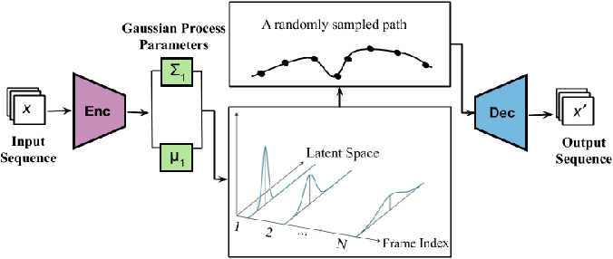 Figure 1 for Disentangling Representations using Gaussian Processes in Variational Autoencoders for Video Prediction