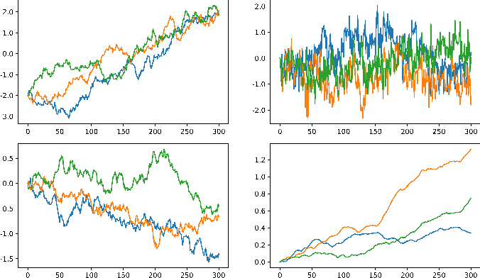 Figure 3 for Disentangling Representations using Gaussian Processes in Variational Autoencoders for Video Prediction