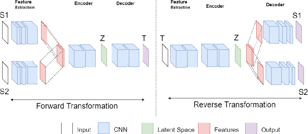 Figure 2 for In2I : Unsupervised Multi-Image-to-Image Translation Using Generative Adversarial Networks