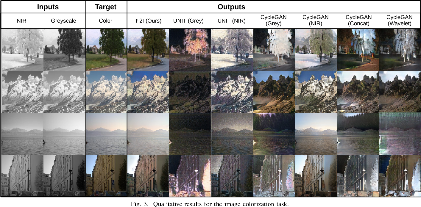 Figure 3 for In2I : Unsupervised Multi-Image-to-Image Translation Using Generative Adversarial Networks