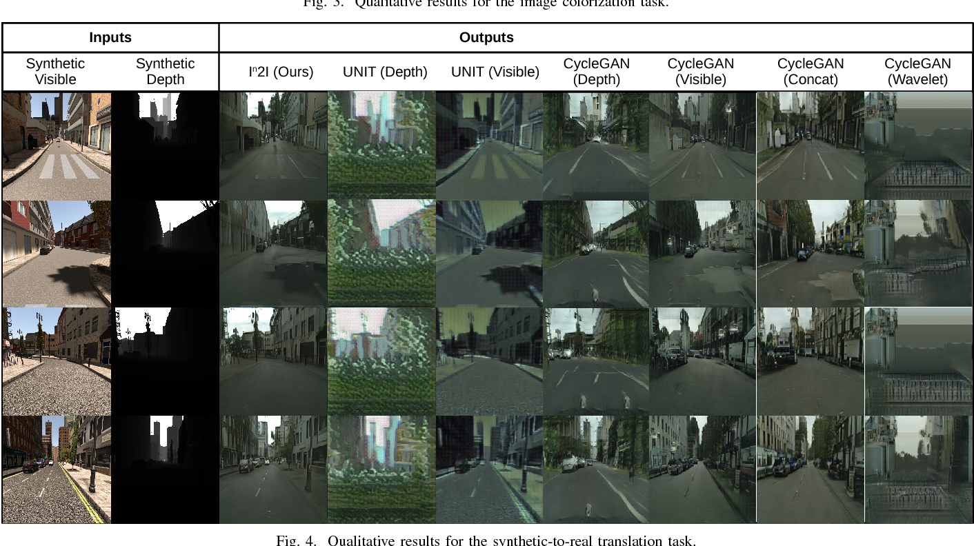 Figure 4 for In2I : Unsupervised Multi-Image-to-Image Translation Using Generative Adversarial Networks