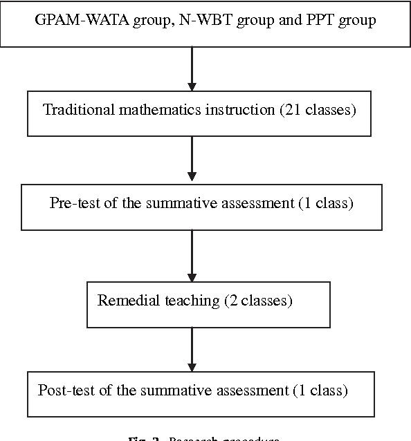 Implementation of Web-based dynamic assessment in facilitating