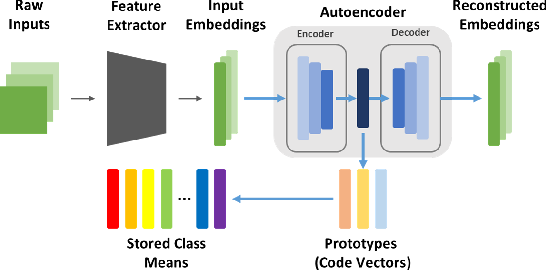 Figure 1 for Autoencoder-Based Incremental Class Learning without Retraining on Old Data