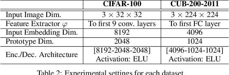 Figure 3 for Autoencoder-Based Incremental Class Learning without Retraining on Old Data