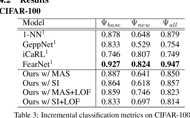 Figure 4 for Autoencoder-Based Incremental Class Learning without Retraining on Old Data