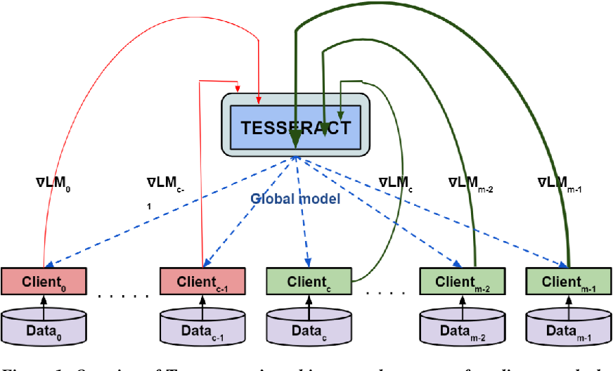 Figure 1 for TESSERACT: Gradient Flip Score to Secure Federated Learning Against Model Poisoning Attacks