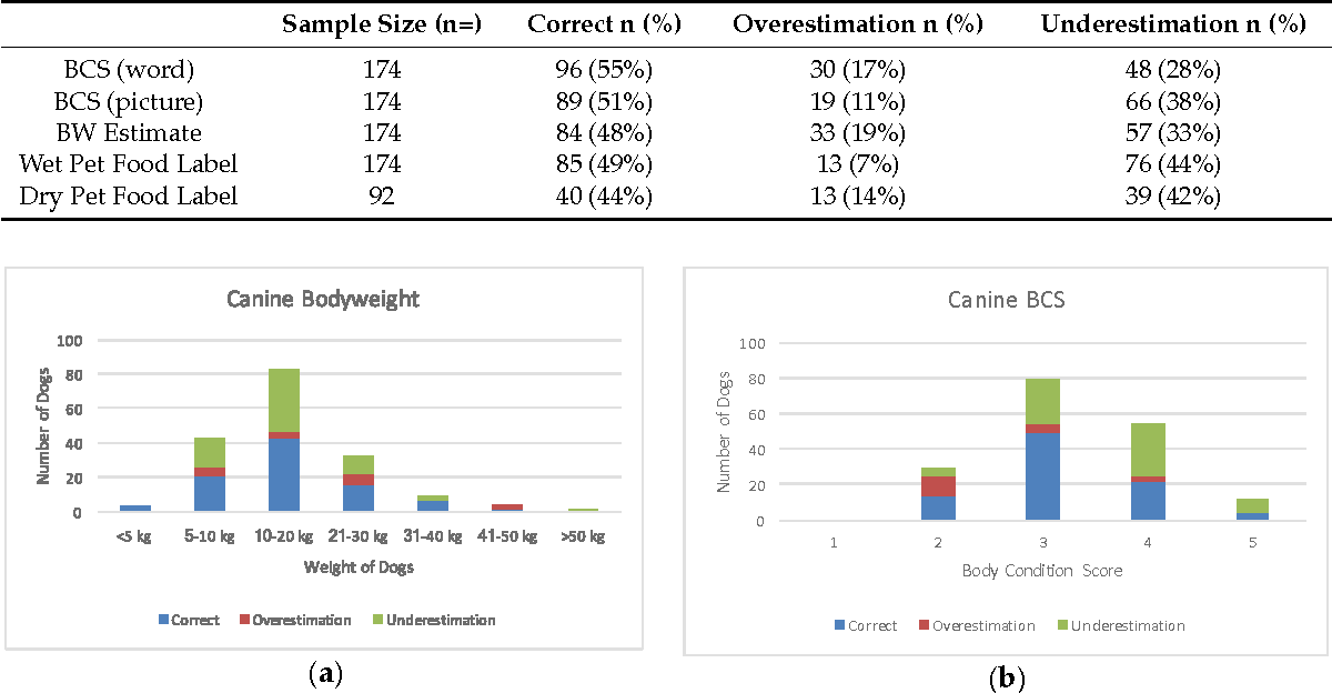 Inaccurate assessment of canine body condition score bodyweight figure 1 ccuart Choice Image