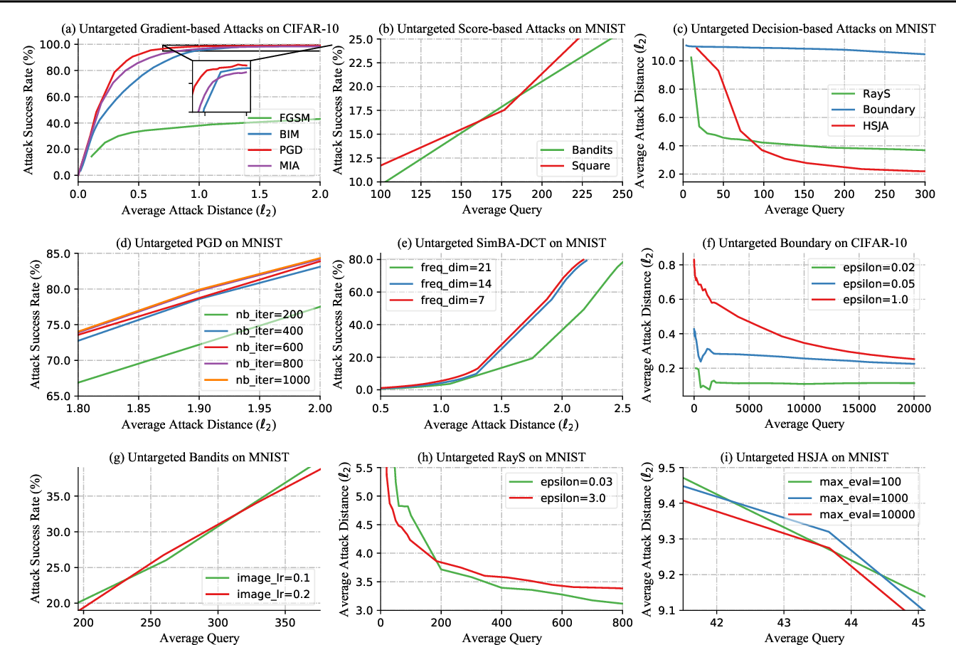 Figure 1 for Performance Evaluation of Adversarial Attacks: Discrepancies and Solutions