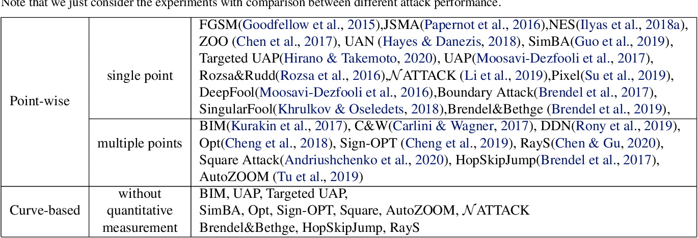 Figure 2 for Performance Evaluation of Adversarial Attacks: Discrepancies and Solutions