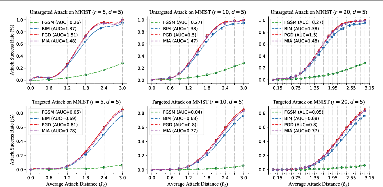 Figure 3 for Performance Evaluation of Adversarial Attacks: Discrepancies and Solutions