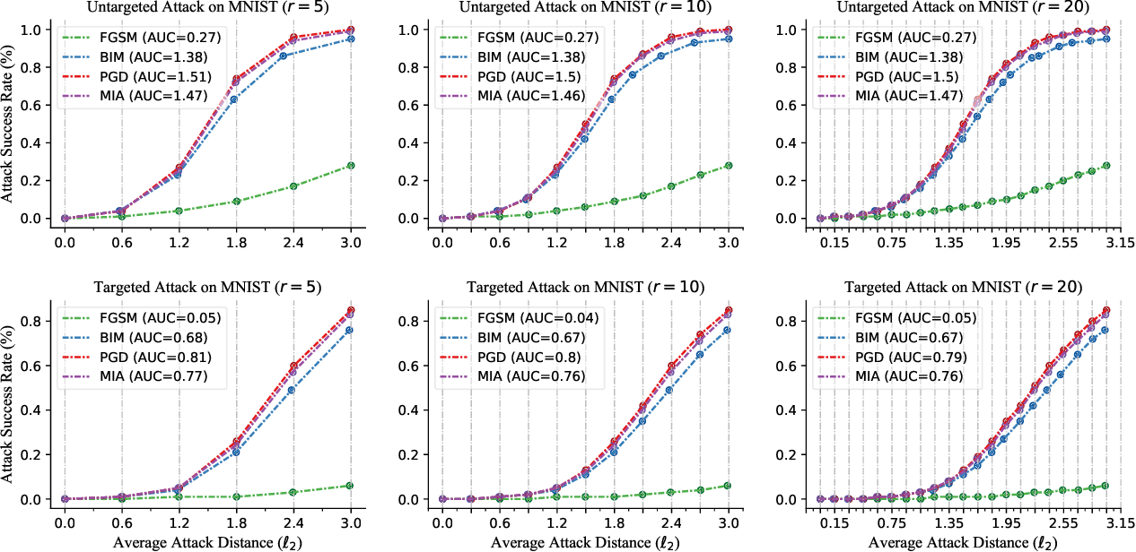 Figure 4 for Performance Evaluation of Adversarial Attacks: Discrepancies and Solutions