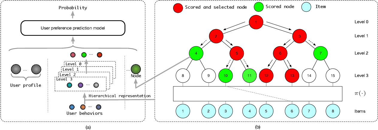 Figure 1 for Joint Optimization of Tree-based Index and Deep Model for Recommender Systems