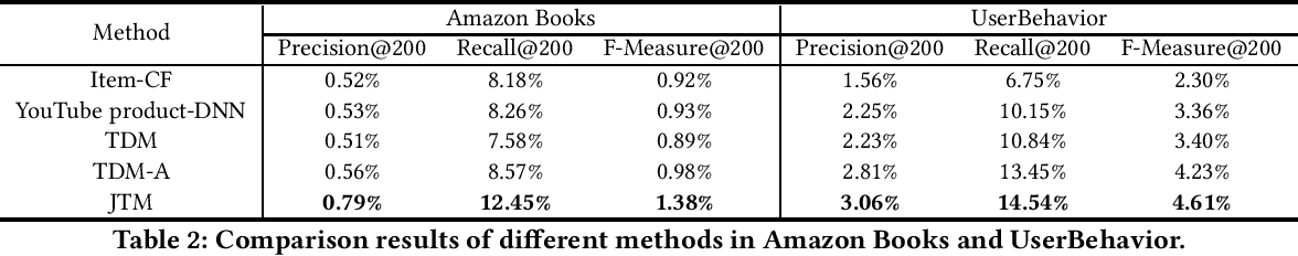 Figure 3 for Joint Optimization of Tree-based Index and Deep Model for Recommender Systems