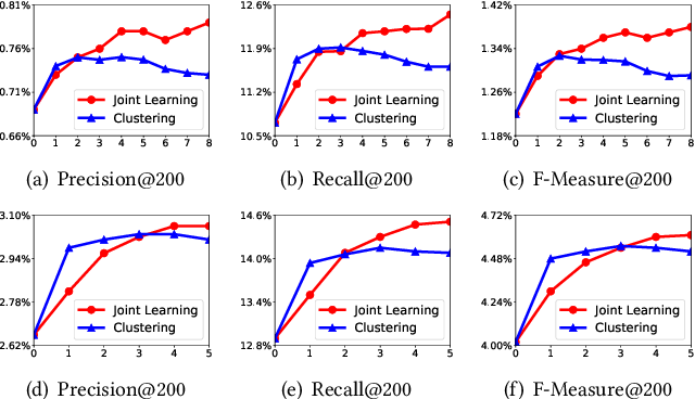 Figure 4 for Joint Optimization of Tree-based Index and Deep Model for Recommender Systems