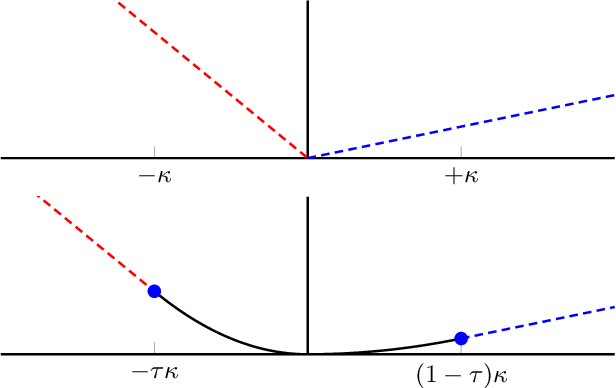 Figure 1 for Sparse Quantile Huber Regression for Efficient and Robust Estimation