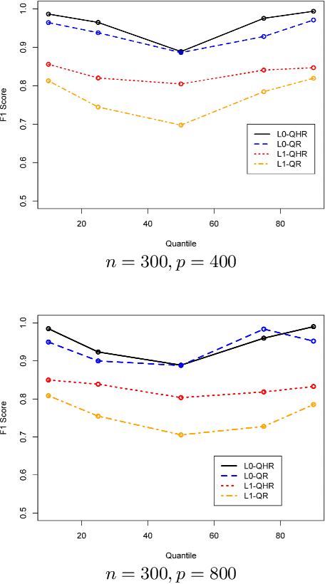 Figure 2 for Sparse Quantile Huber Regression for Efficient and Robust Estimation