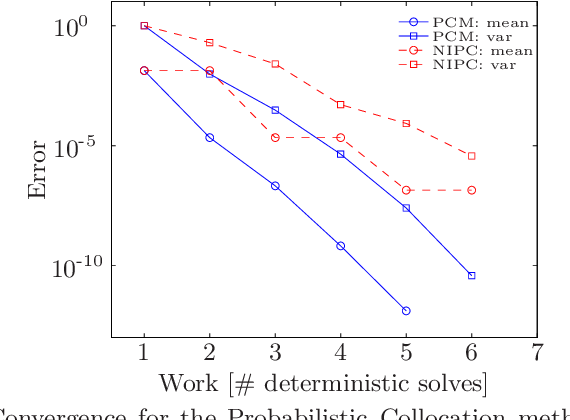 PDF] Efficient uncertainty quantification in computational fluid