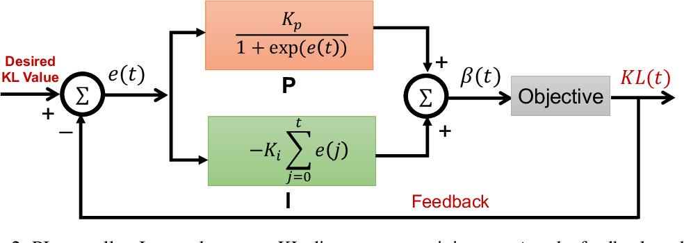 Figure 3 for Controllable Variational Autoencoder
