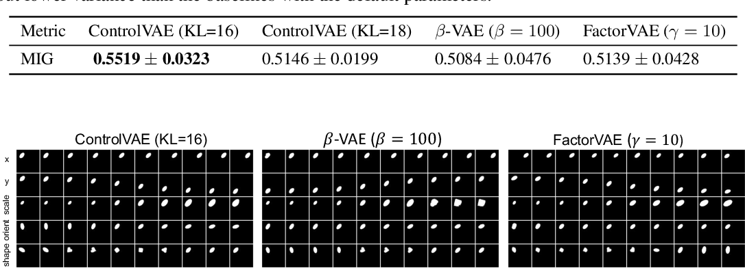 Figure 4 for Controllable Variational Autoencoder