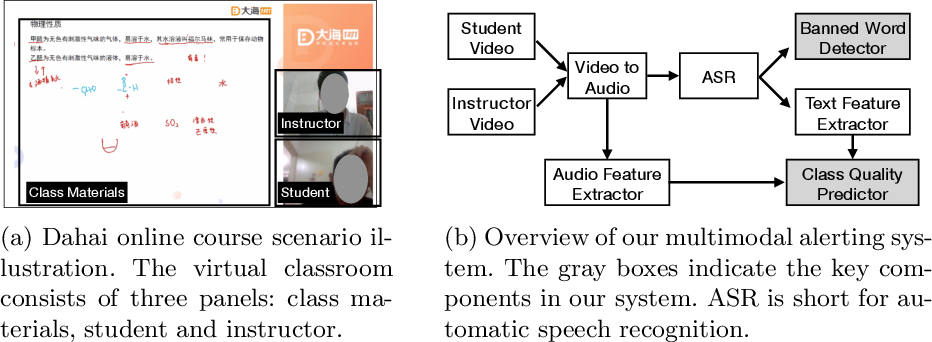 Figure 1 for A Multimodal Alerting System for Online Class Quality Assurance