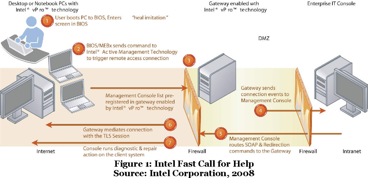 Figure 1 from Remote System Repair Using Intel ® vPro TM Technology
