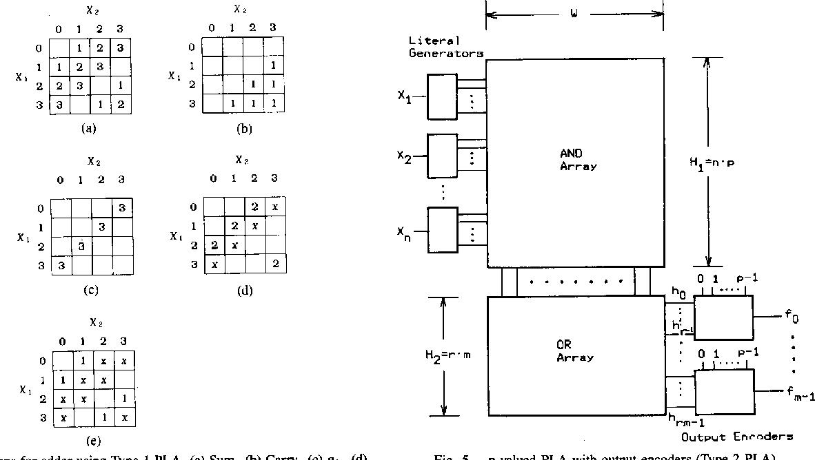 Figure 5 From On The Optimal Design Of Multiple Valued Plas Encoder Logic Diagram And Truth Table P Pla With Output Encoders Type 2