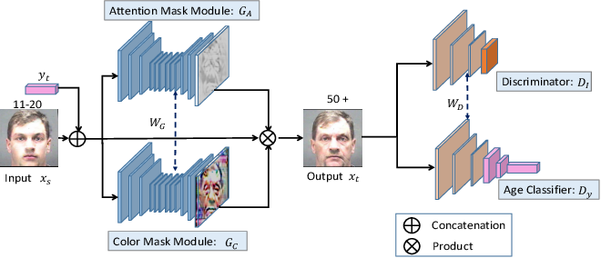 Figure 1 for Look globally, age locally: Face aging with an attention mechanism