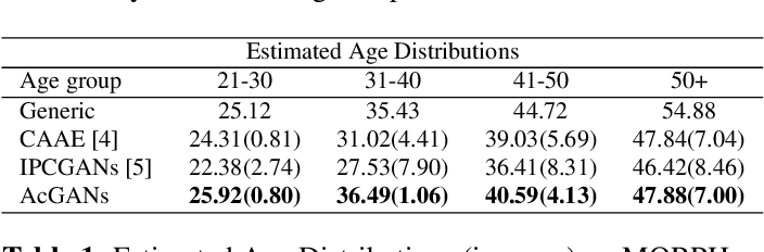 Figure 2 for Look globally, age locally: Face aging with an attention mechanism