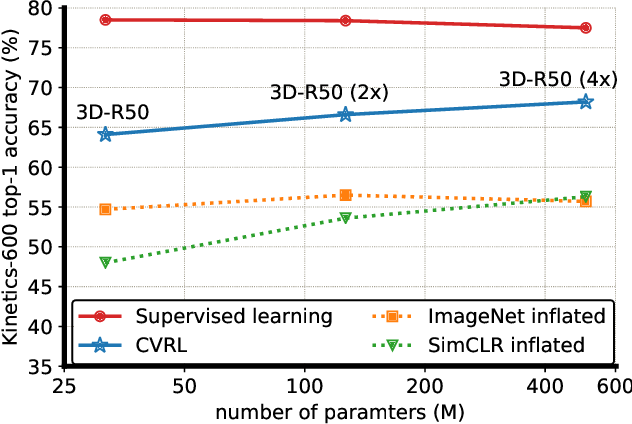 Figure 1 for Spatiotemporal Contrastive Video Representation Learning