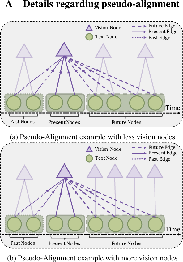 Figure 3 for MTGAT: Multimodal Temporal Graph Attention Networks for Unaligned Human Multimodal Language Sequences