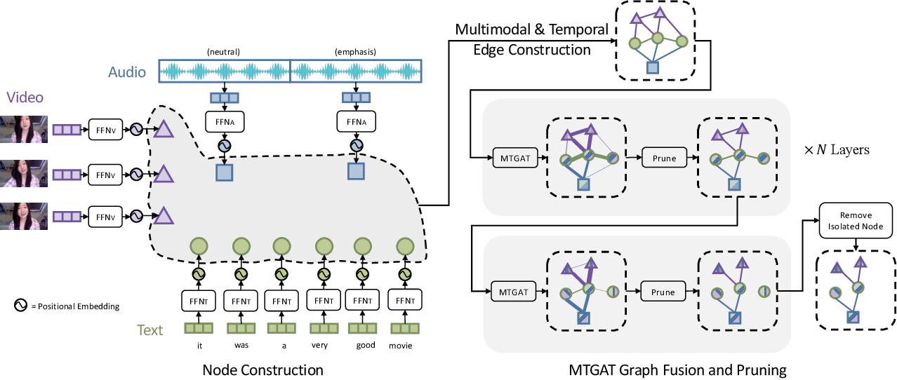 Figure 1 for MTGAT: Multimodal Temporal Graph Attention Networks for Unaligned Human Multimodal Language Sequences