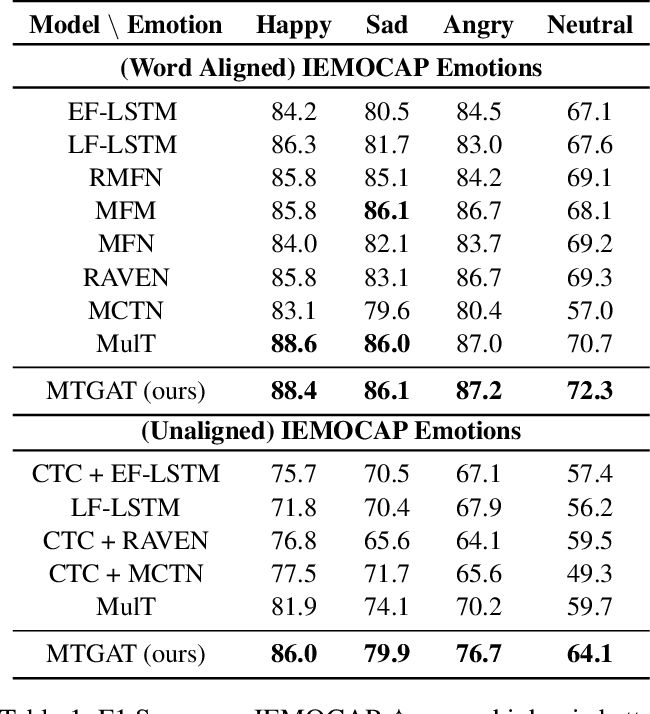 Figure 2 for MTGAT: Multimodal Temporal Graph Attention Networks for Unaligned Human Multimodal Language Sequences