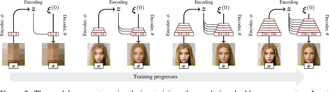 Figure 3 for Deep Automodulators