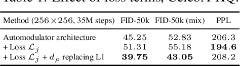 Figure 2 for Deep Automodulators
