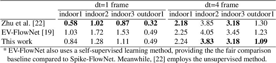 Figure 2 for Spike-FlowNet: Event-based Optical Flow Estimation with Energy-Efficient Hybrid Neural Networks