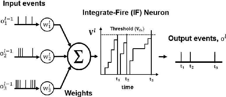 Figure 1 for Spike-FlowNet: Event-based Optical Flow Estimation with Energy-Efficient Hybrid Neural Networks