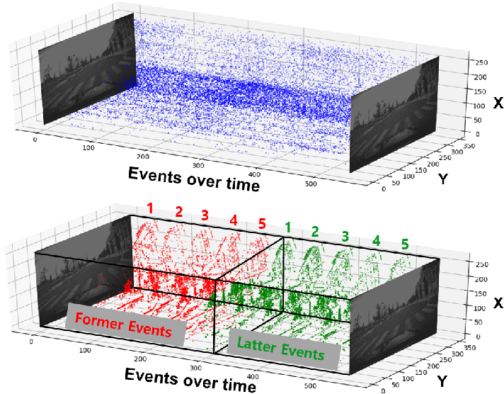 Figure 3 for Spike-FlowNet: Event-based Optical Flow Estimation with Energy-Efficient Hybrid Neural Networks