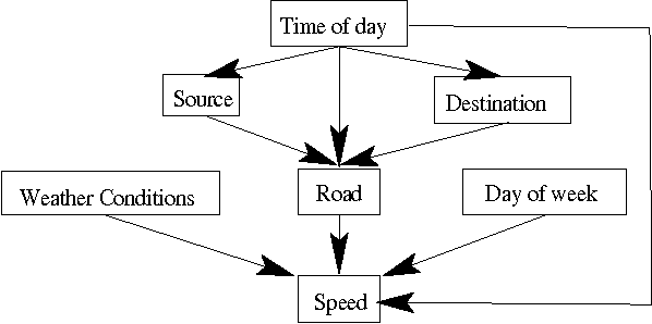 Figure 1. Simplified user model for a taxicab company showing dependencies among different variables.