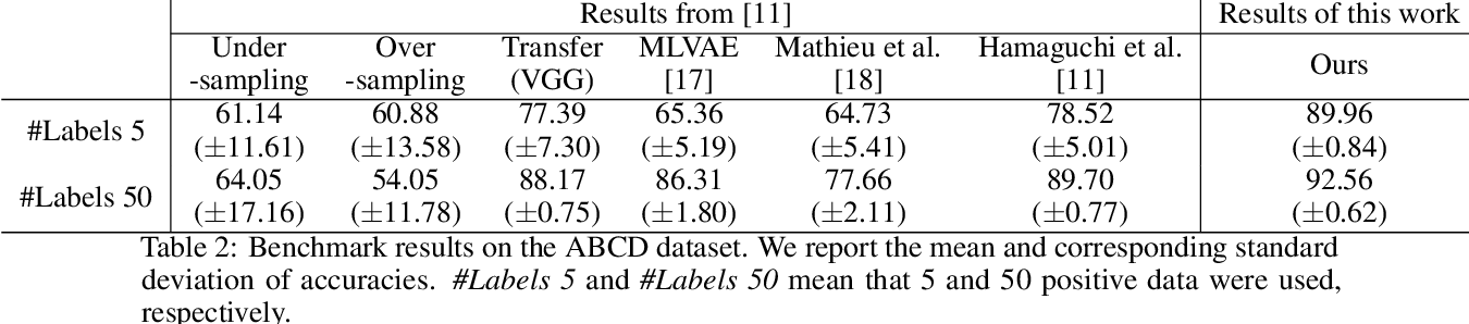 Figure 3 for Revisiting Classical Bagging with Modern Transfer Learning for On-the-fly Disaster Damage Detector
