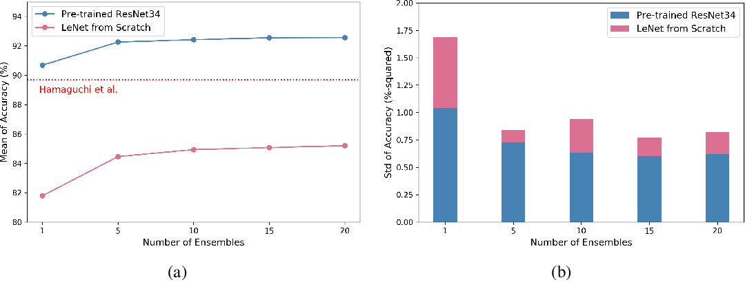 Figure 4 for Revisiting Classical Bagging with Modern Transfer Learning for On-the-fly Disaster Damage Detector