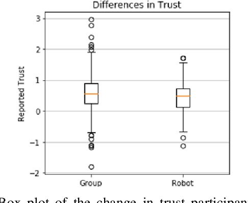 Figure 3 for Can I Trust You? A User Study of Robot Mediation of a Support Group