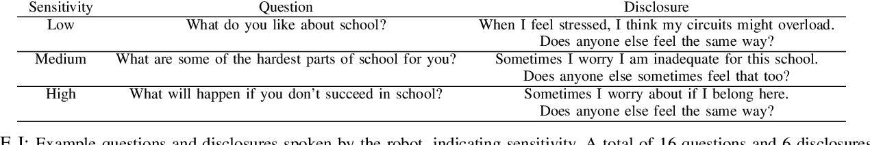 Figure 4 for Can I Trust You? A User Study of Robot Mediation of a Support Group