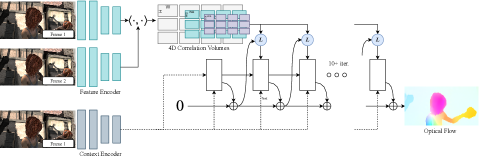 Figure 1 for RAFT: Recurrent All-Pairs Field Transforms for Optical Flow