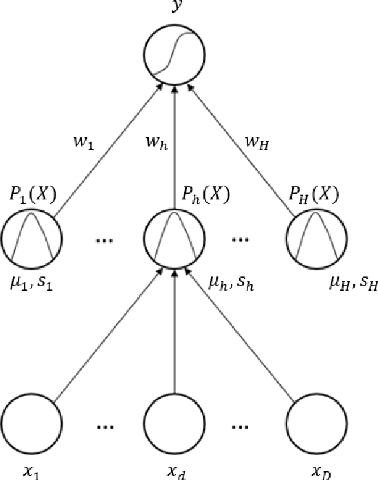 Figure 1 for The Deep Radial Basis Function Data Descriptor (D-RBFDD) Network: A One-Class Neural Network for Anomaly Detection