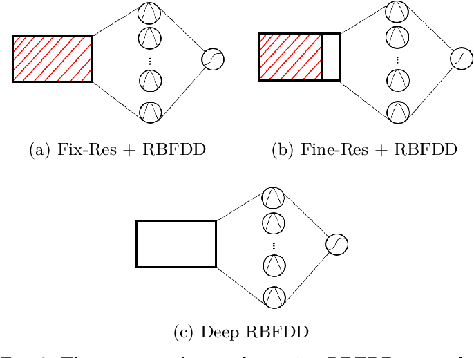 Figure 2 for The Deep Radial Basis Function Data Descriptor (D-RBFDD) Network: A One-Class Neural Network for Anomaly Detection