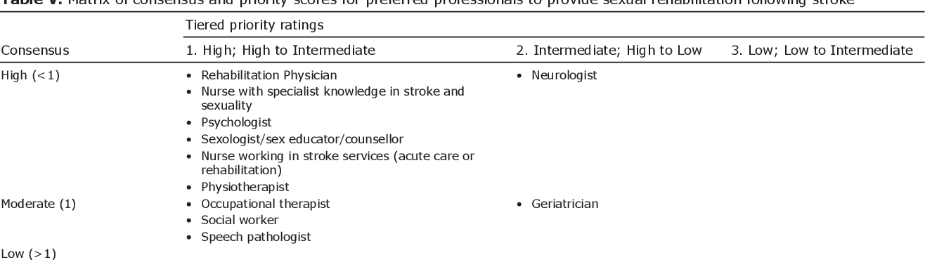 PDF] Developing interventions to address sexuality after stroke