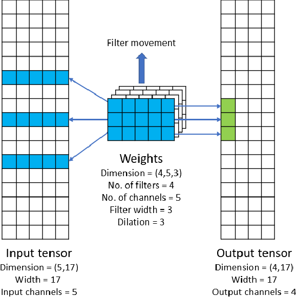Figure 1 for Efficient and Generic 1D Dilated Convolution Layer for Deep Learning